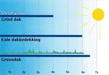 Vergelijk van de levensduur van gelijkwaardige dakbanen bij verschillende uitvoeringen  (Bron: ERNST, Dachabdichtung - Dachbegrünung, Teil II, P. 19)